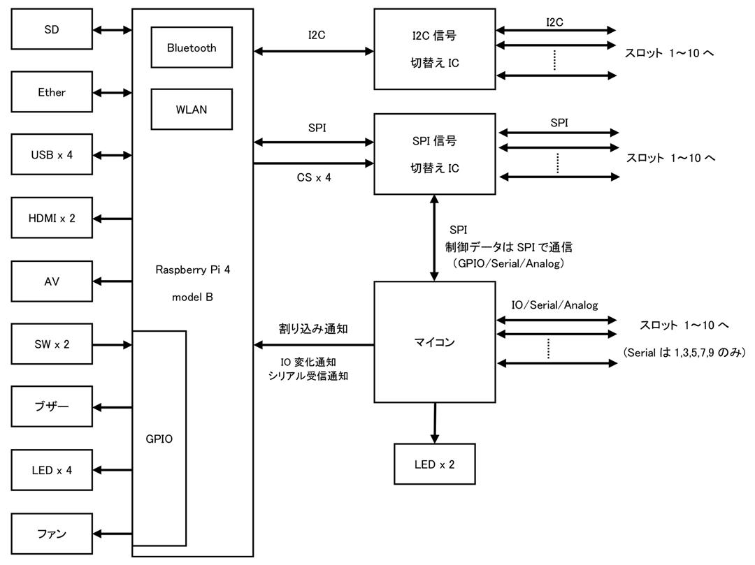 Tibbo-Pi P4ブロック図